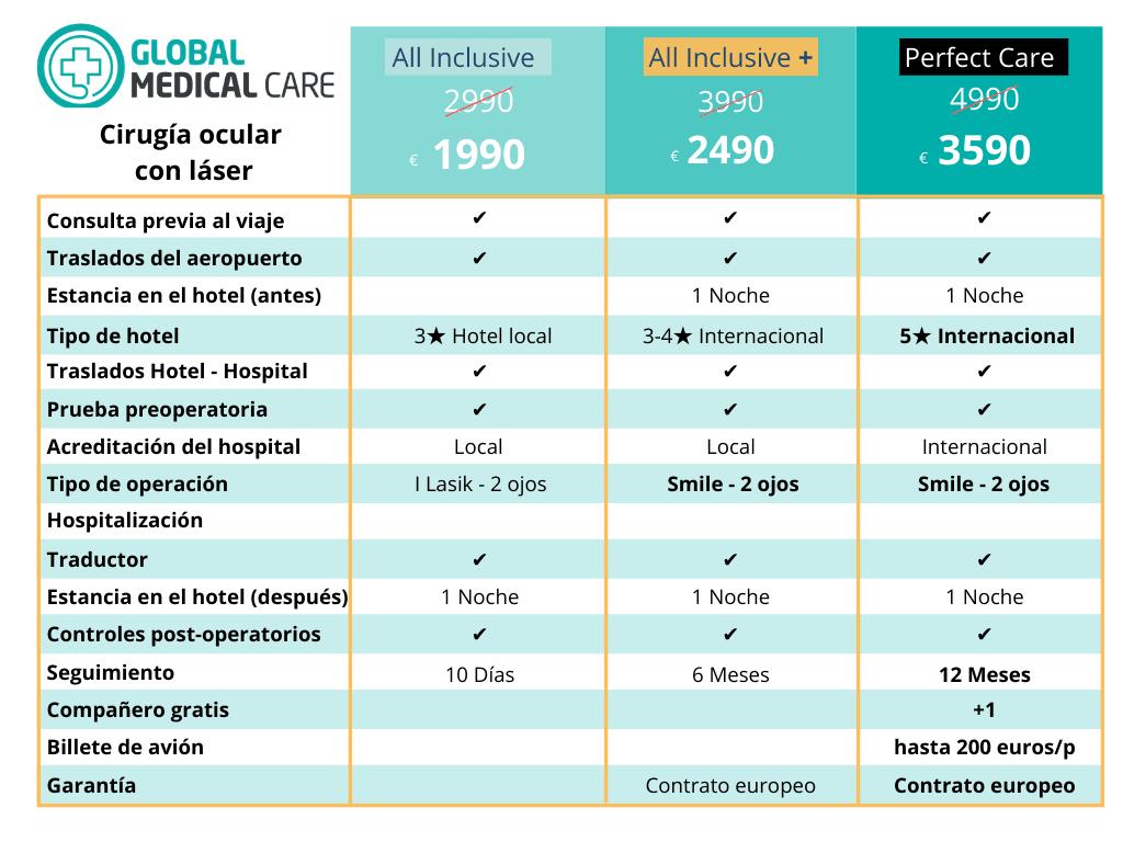 Operaciones oculares con láser - precio - coste - Turquía